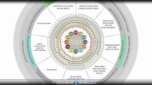 עיצוב כאסטרטגיה לשינוי תפיסתי ברפואה גניקולוגית